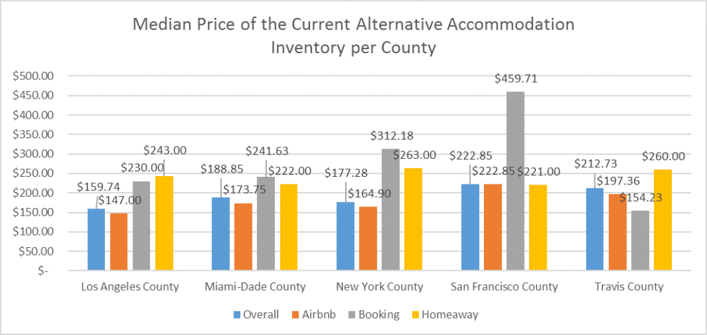 median-price-county